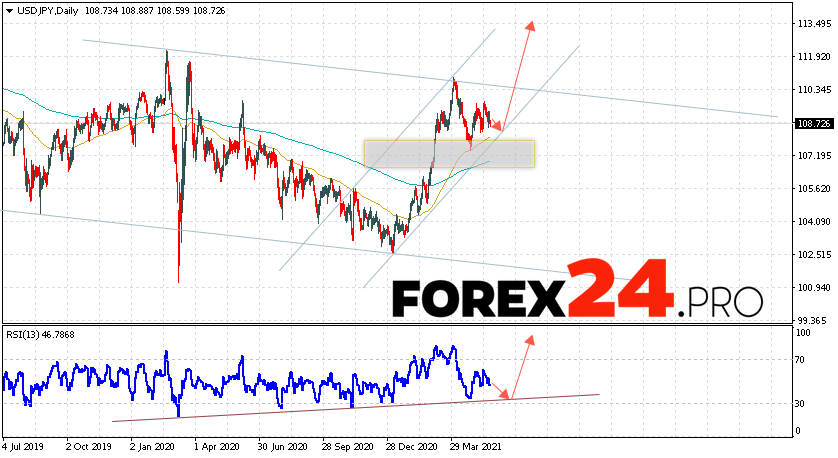 USD/JPY Forecast and Weekly Analysis May 24 — 28, 2021