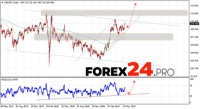 USD/JPY Forecast and Weekly Analysis May 31 — June 4, 2021