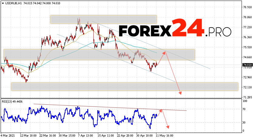 USD/RUB Forecast Russian Ruble May 13, 2021