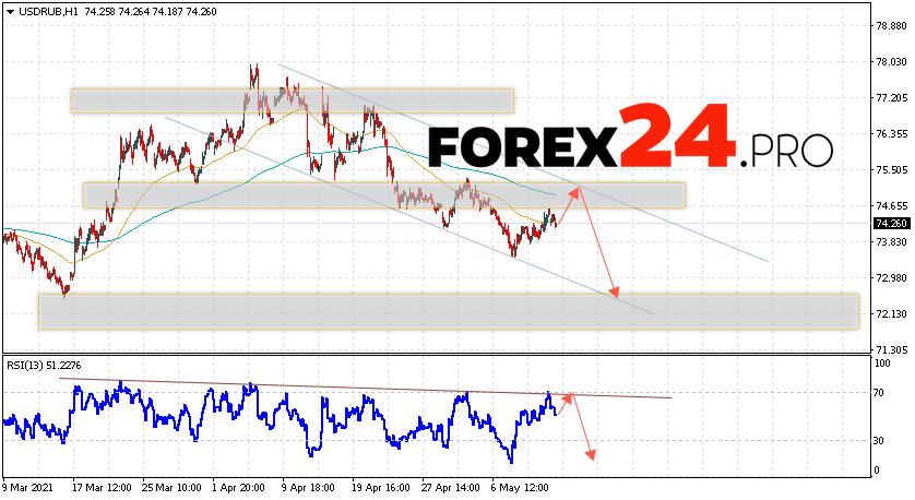 USD/RUB Forecast Russian Ruble May 14, 2021