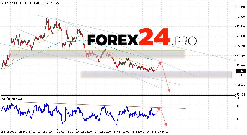 USD/RUB Forecast Russian Ruble May 26, 2021