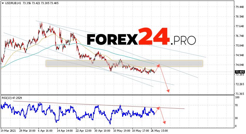 USD/RUB Forecast Russian Ruble May 28, 2021