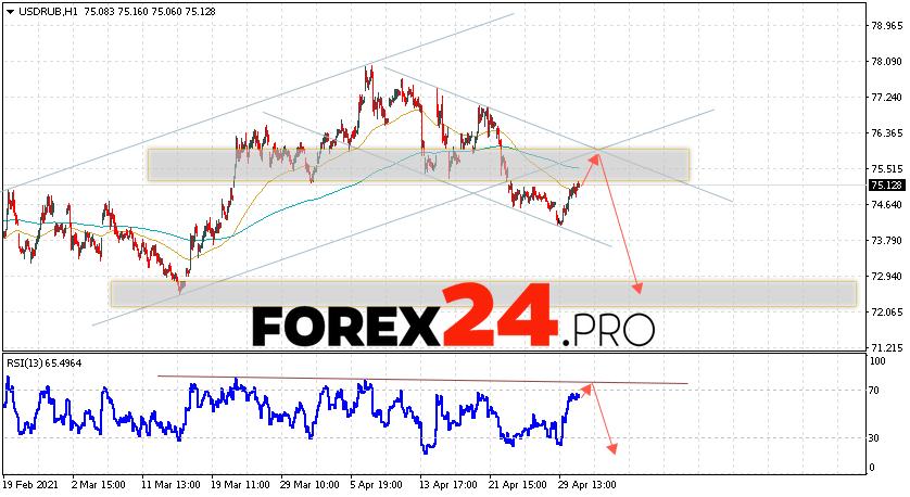 USD/RUB Forecast Russian Ruble May 4, 2021