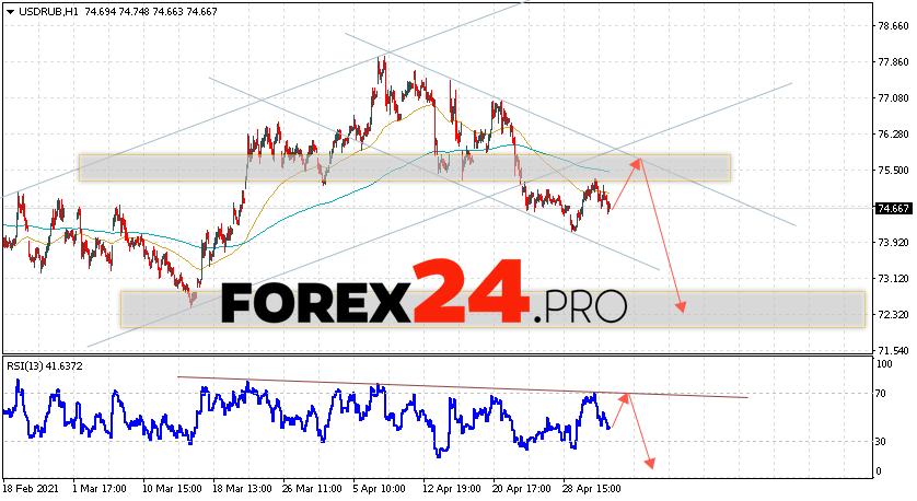 USD/RUB Forecast Russian Ruble May 7, 2021