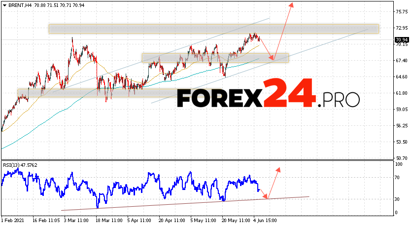 Brent Crude Oil Forecast and analysis June 9, 2021