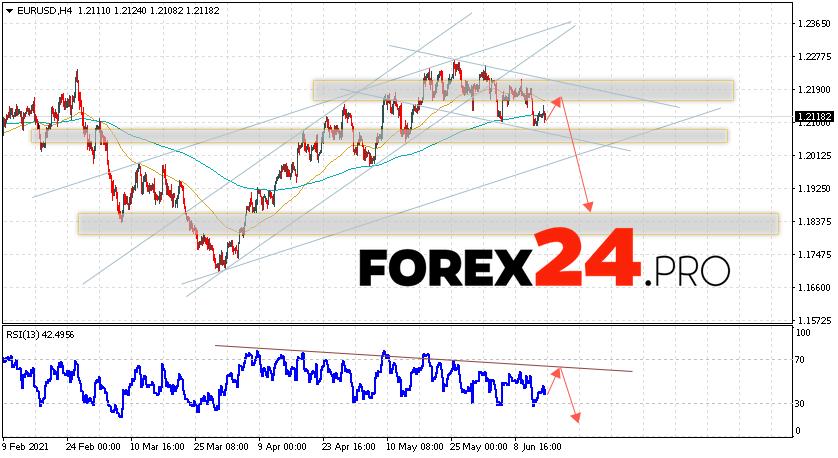 EUR/USD Forecast Euro Dollar June 16, 2021