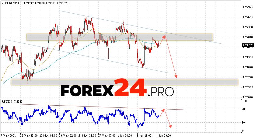 EUR/USD Forecast Euro Dollar June 9, 2021