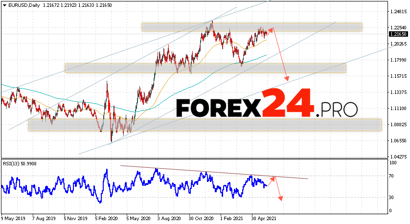 EUR/USD Forecast and Weekly Analysis June 14 — 18, 2021