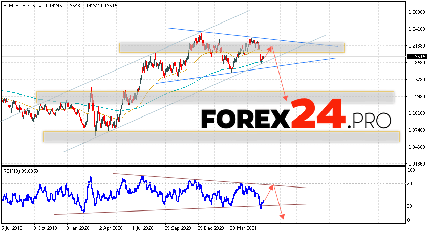 EUR/USD Forecast and Weekly Analysis June 28 — July 2, 2021