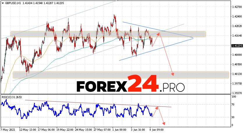 GBP/USD Forecast Pound Dollar June 9, 2021