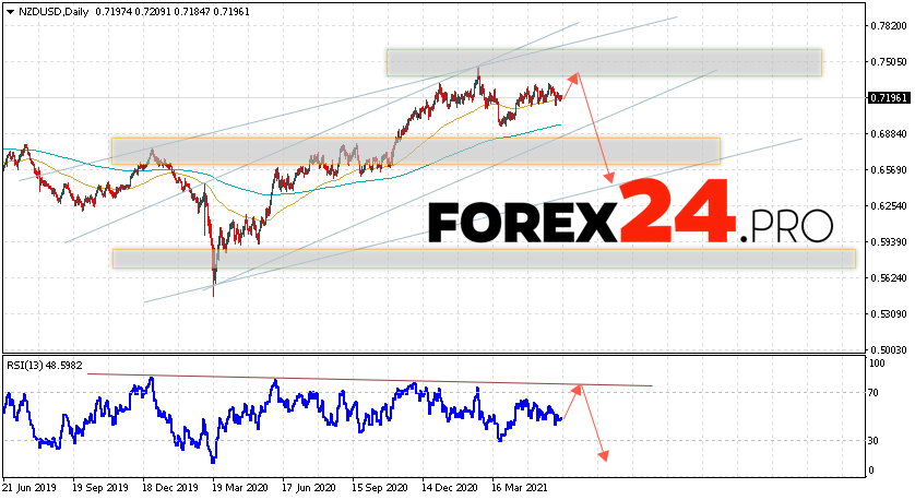 NZD/USD Forecast and Weekly Analysis June 14 — 18, 2021