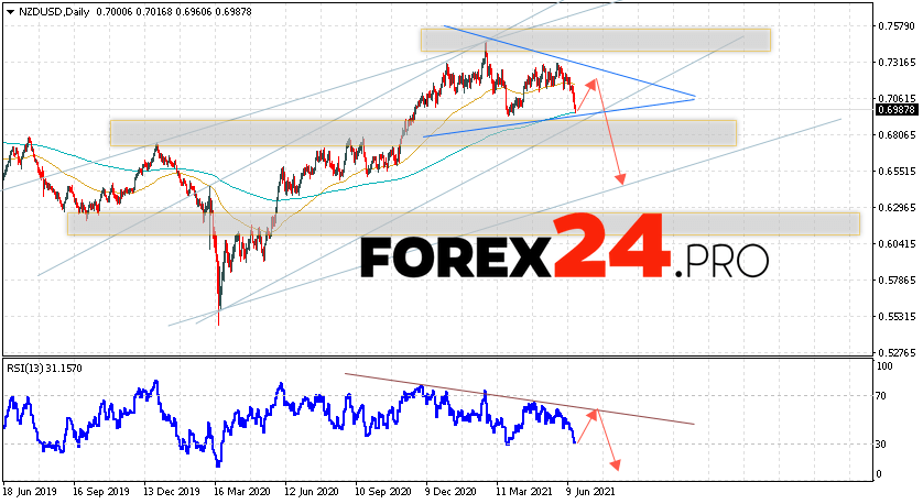 NZD/USD Forecast and Weekly Analysis June 21 — 25, 2021