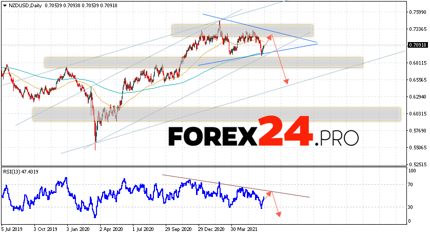 NZD/USD Forecast and Weekly Analysis June 28 — July 2, 2021