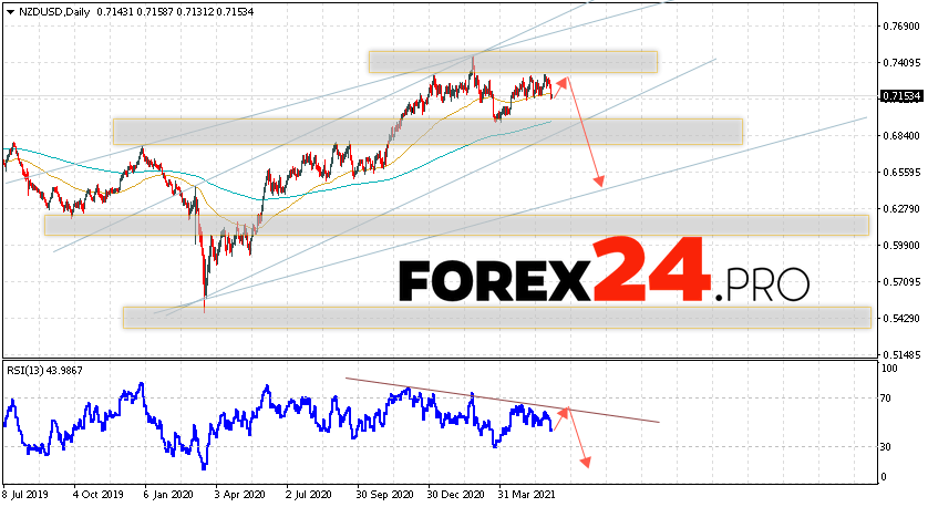 NZD/USD Forecast and Weekly Analysis June 7 — 11, 2021
