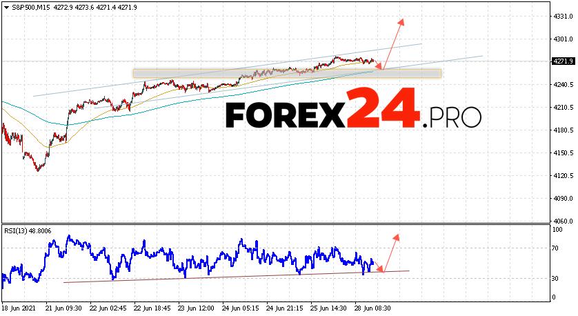S&P 500 Forecast and Analysis June 29, 2021