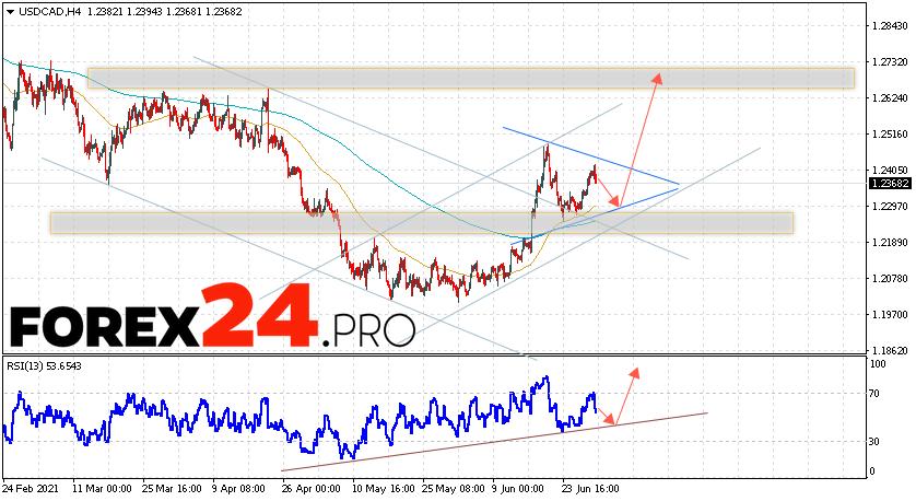 USD/CAD Forecast Canadian Dollar July 1, 2021