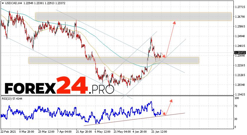 USD/CAD Forecast Canadian Dollar June 29, 2021