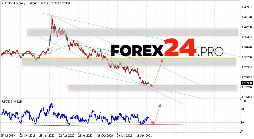 USD/CAD Forecast and Weekly Analysis June 14 — 18, 2021