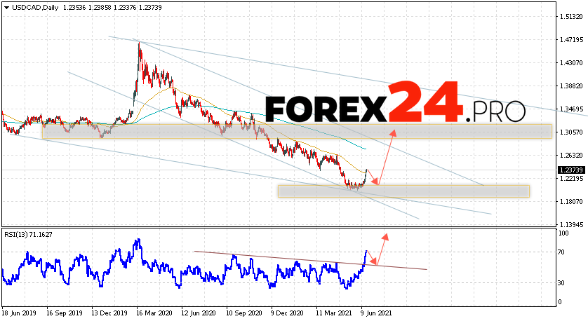 USD/CAD Forecast and Weekly Analysis June 21 — 25, 2021