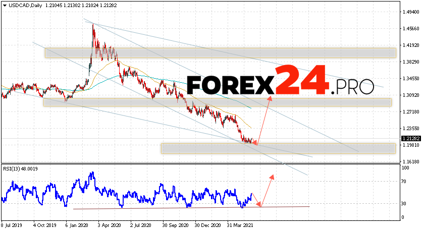 USD/CAD Forecast and Weekly Analysis June 7 — 11, 2021
