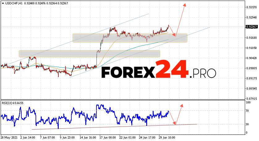 USD/CHF Forecast Dollar Franc July 1, 2021