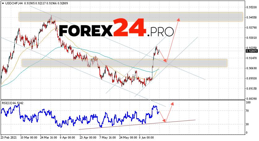 USD/CHF Forecast Dollar Franc June 23, 2021