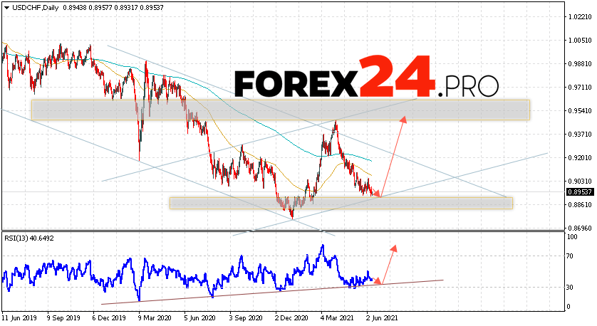 USD/CHF Forecast and Weekly Analysis June 14 — 18, 2021