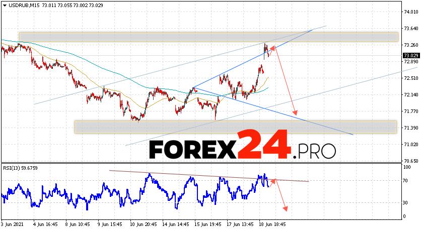 USD/RUB Forecast Russian Ruble June 22, 2021