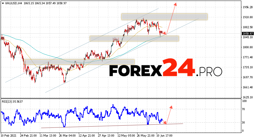XAU/USD Forecast and GOLD analysis June 16, 2021