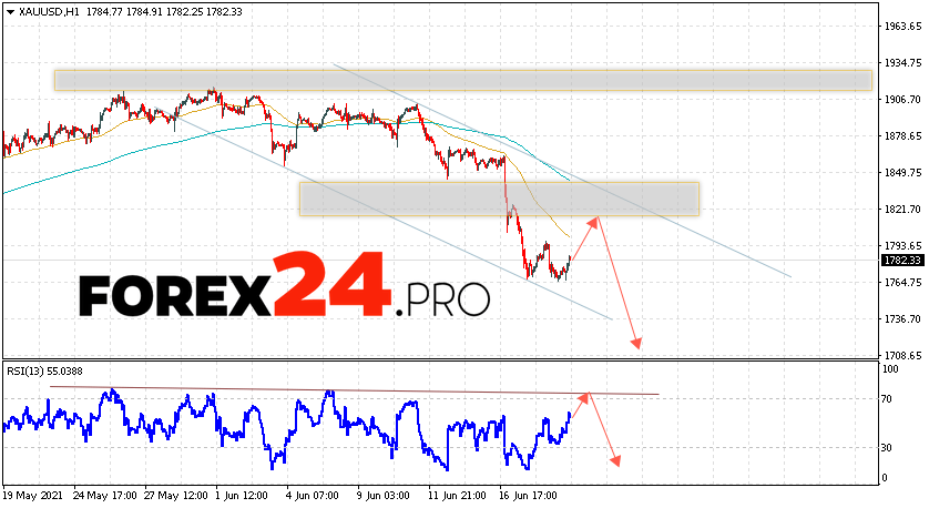 XAU/USD Forecast and GOLD analysis June 22, 2021