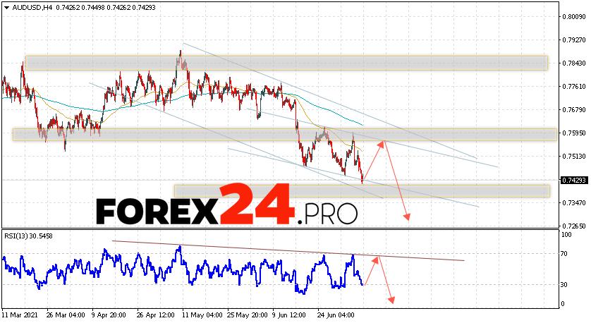 AUD/USD Forecast Australian Dollar July 9, 2021