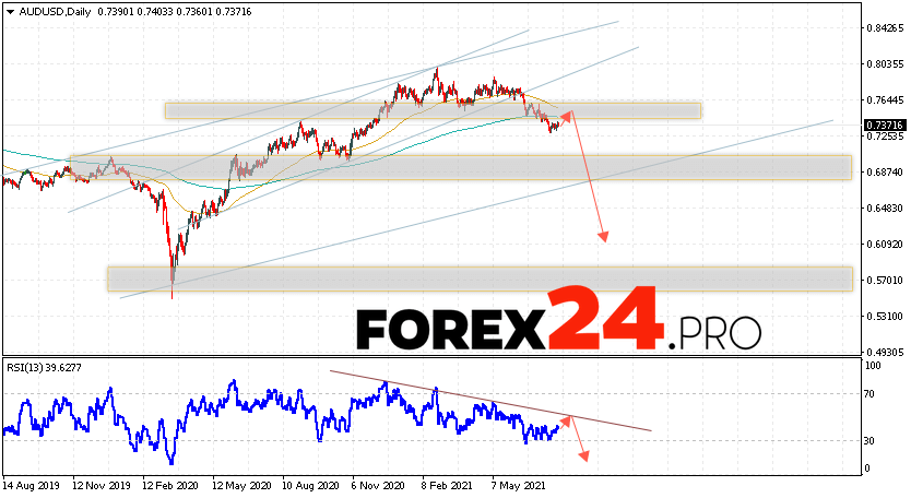 AUD/USD Forecast and Weekly Analysis August 2 — 6, 2021