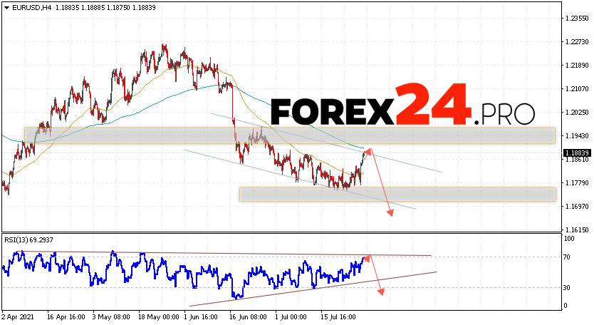 EUR/USD Forecast Euro Dollar July 30, 2021
