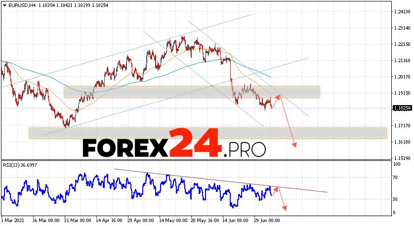 EUR/USD Forecast Euro Dollar July 7, 2021