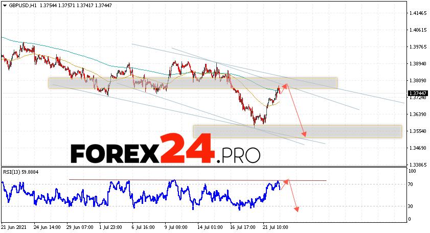 GBP/USD Forecast Pound Dollar July 23, 2021