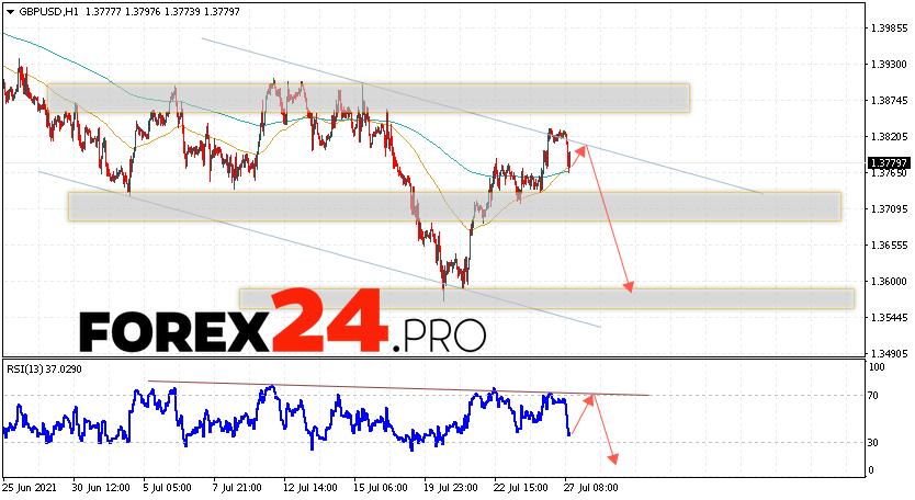GBP/USD Forecast Pound Dollar July 28, 2021