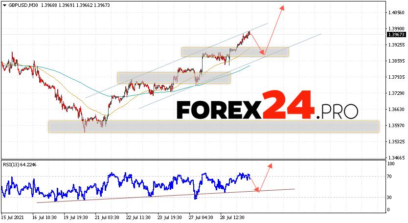 GBP/USD Forecast Pound Dollar July 30, 2021