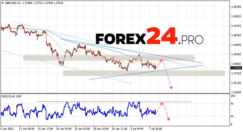 GBP/USD Forecast Pound Dollar July 9, 2021