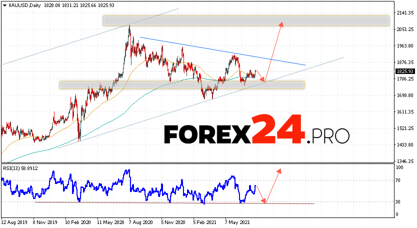 GOLD Price Forecast and Weekly Analysis August 2 — 6, 2021