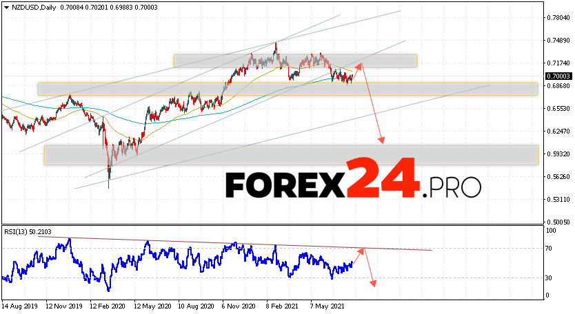 NZD/USD Forecast and Weekly Analysis August 2 — 6, 2021