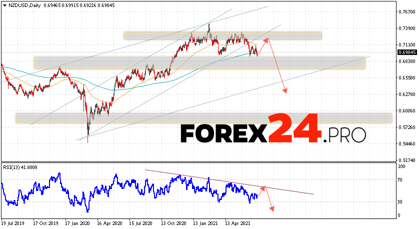 NZD/USD Forecast and Weekly Analysis July 12 — 16, 2021