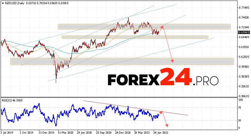 NZD/USD Forecast and Weekly Analysis July 19 — 23, 2021