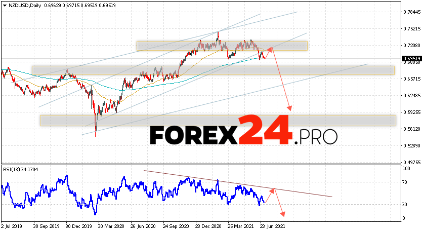 NZD/USD Forecast and Weekly Analysis July 5 — 9, 2021