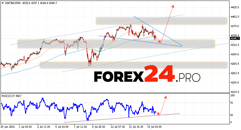 S&P 500 Forecast and Analysis July 16, 2021