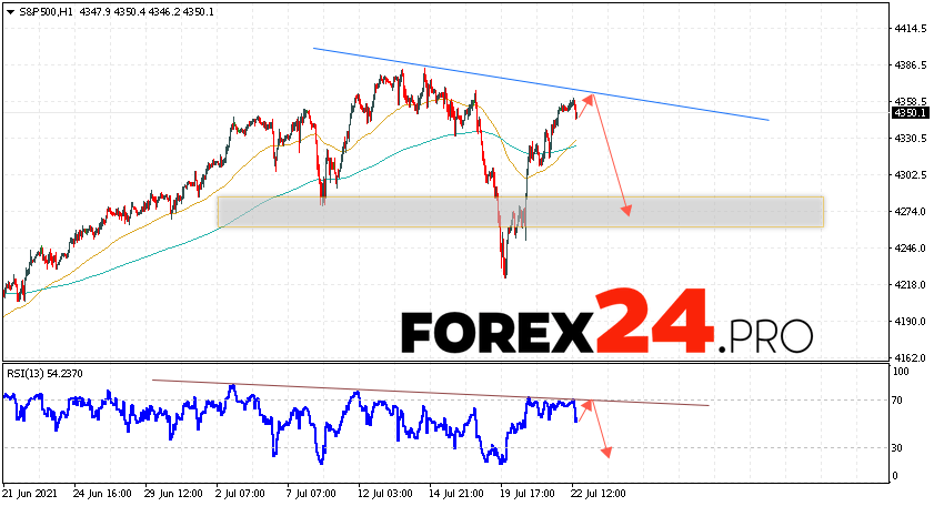 S&P 500 Forecast and Analysis July 23, 2021