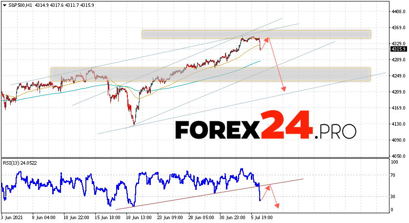 S&P 500 Forecast and Analysis July 7, 2021