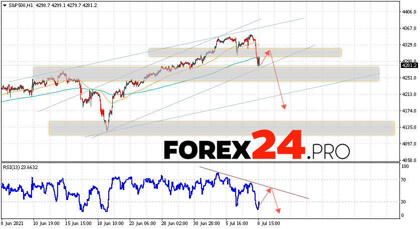 S&P 500 Forecast and Analysis July 9, 2021