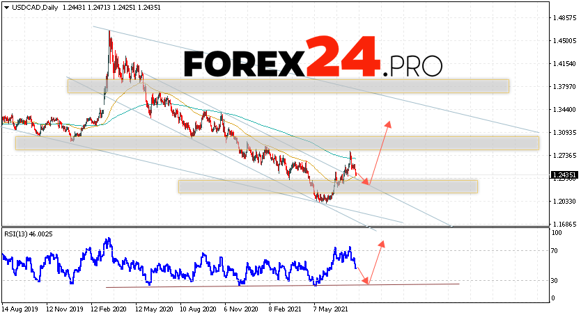USD/CAD Forecast and Weekly Analysis August 2 — 6, 2021