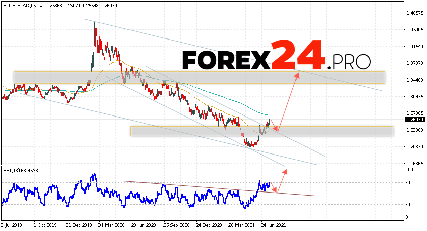 USD/CAD Forecast and Weekly Analysis July 19 — 23, 2021