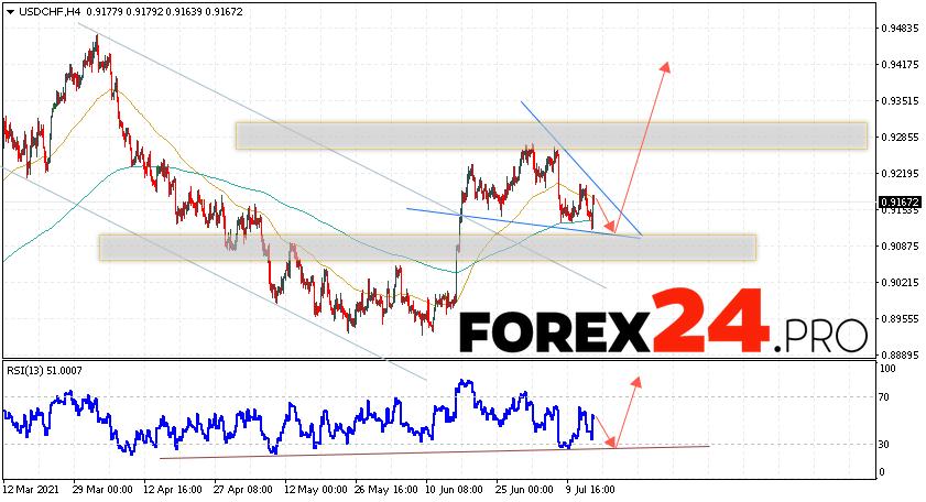 USD/CHF Forecast Dollar Franc July 16, 2021